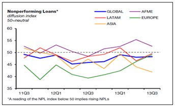 non-performing loans, NPL