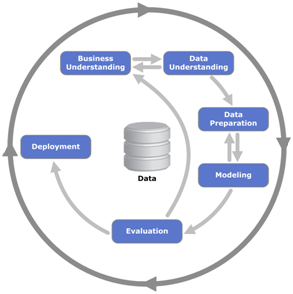 data mining, behavior scoring