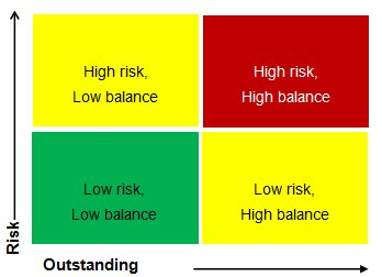 risk, balance, behavioral scoring