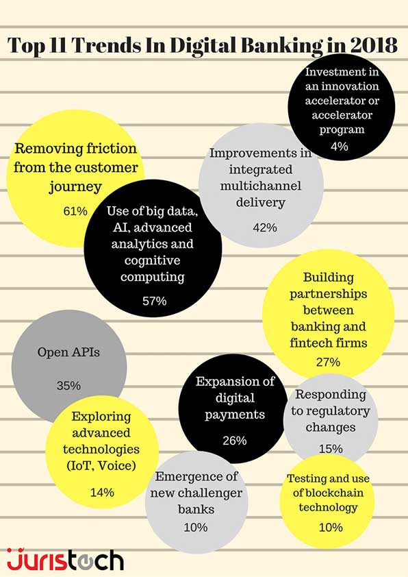 infographic, ai, artificial intelligence, big data, integrated multichannel delivery, frictionless customer journey, digital payments, trends in digital banking, digital banking, digital transformation