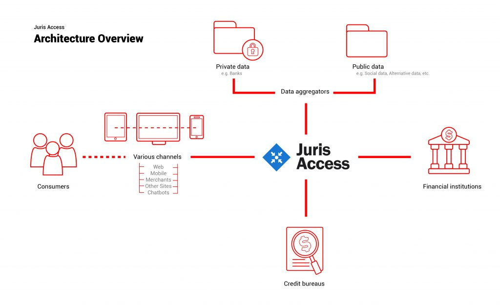 juris access, architecture overview, customer digital onboarding