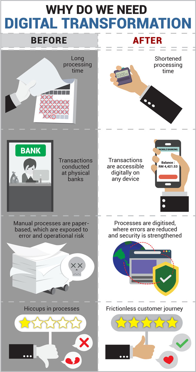 digital transformation, processing time, physical banks, digital banking, digitized, manual processes, frictionless customer journey, fintech, banks, financial institutions