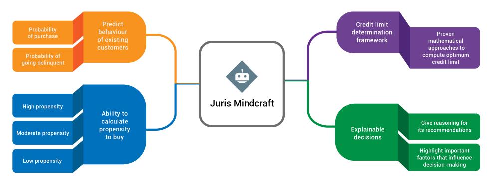 mindcraft machine learning