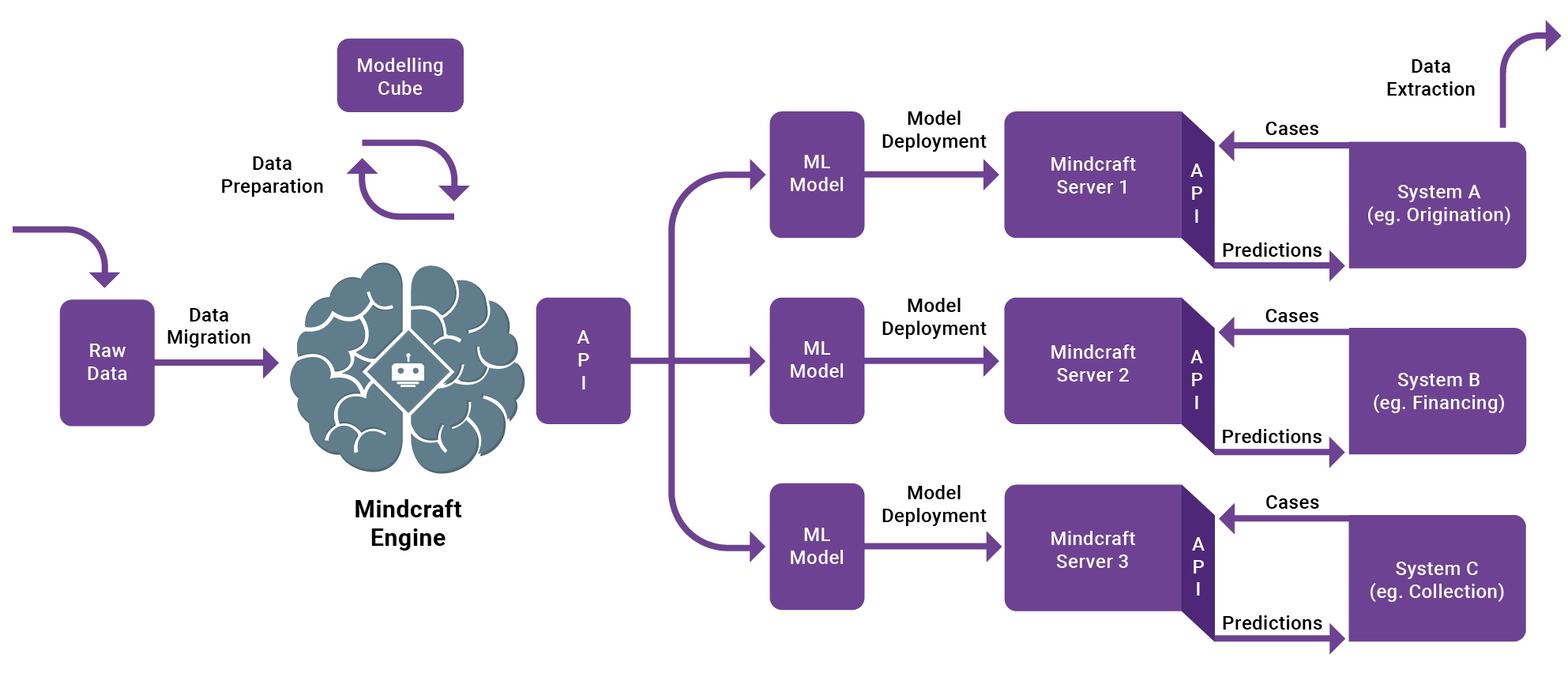 Mindcraft engine, architecture design, AI architecture, AI modeling