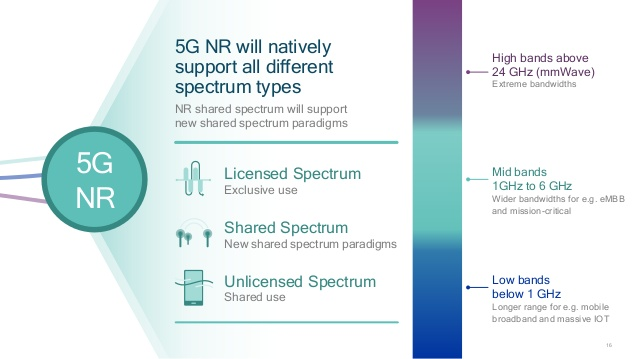 5G, 5g nr, 5g technology, digital transformation