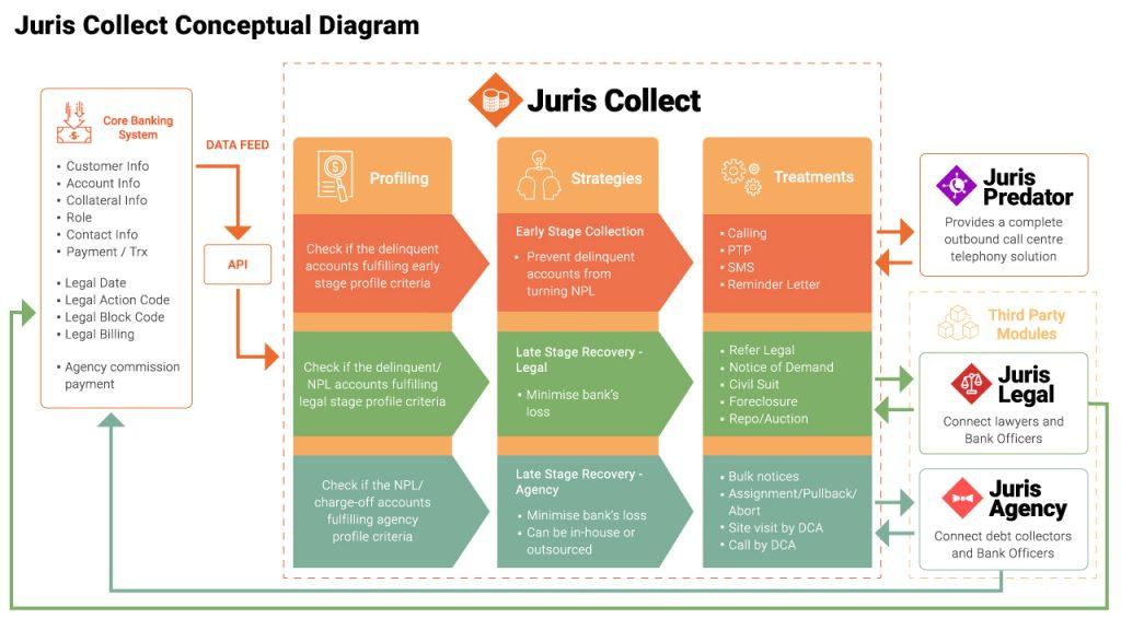 Juris Collect Conceptual Diagram