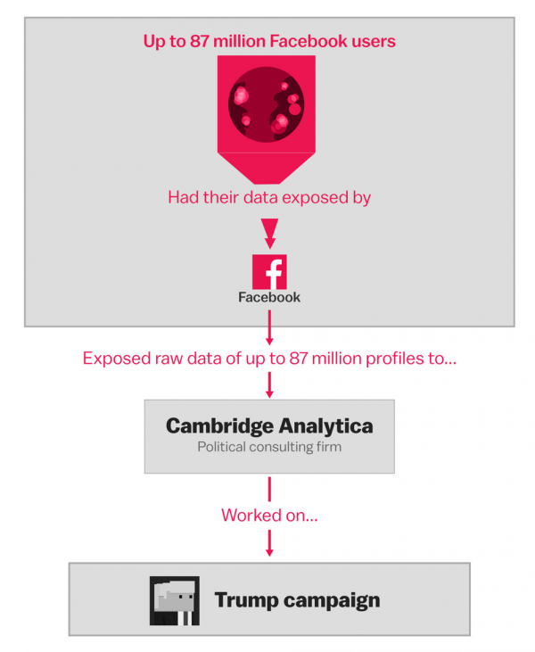 cambridge analytica, facebook scandal