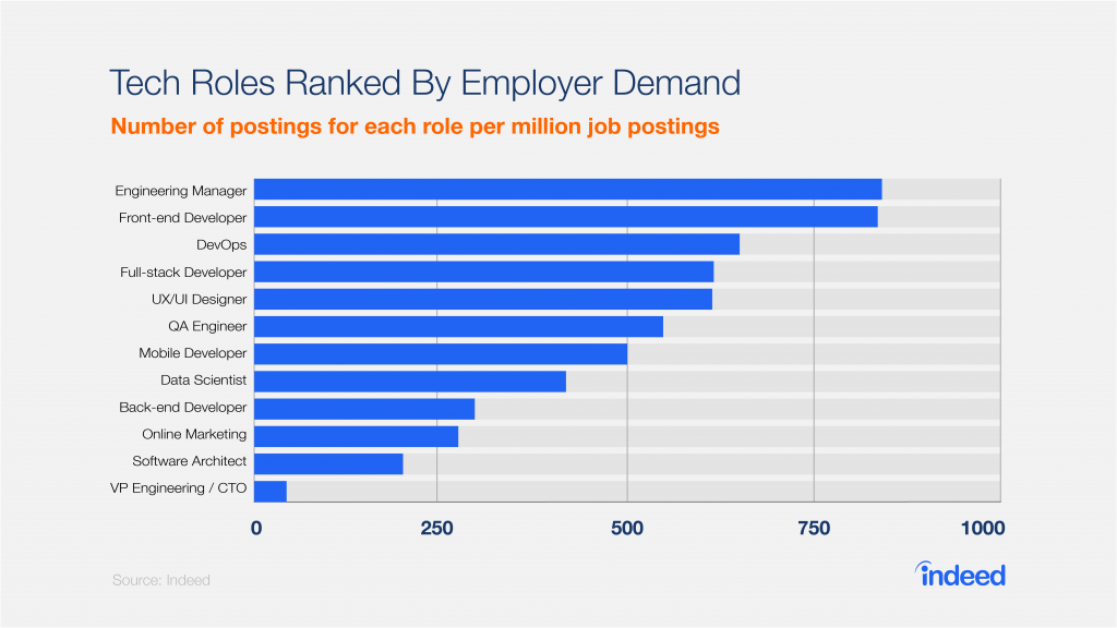 tech, roles, employer demand, indeed