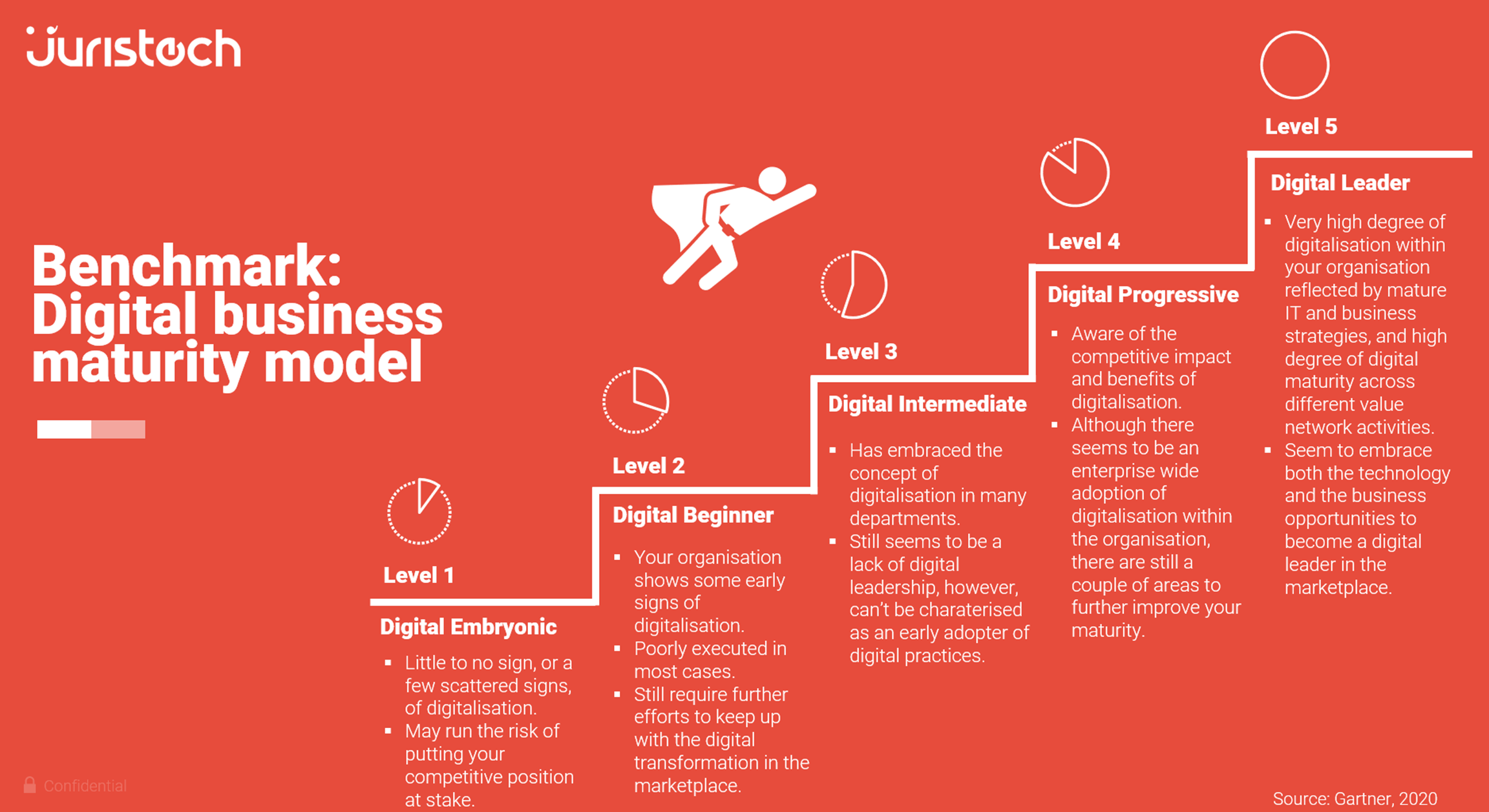 juristech, gartner, Digital business maturity model, digital business, business maturity, see wai hun