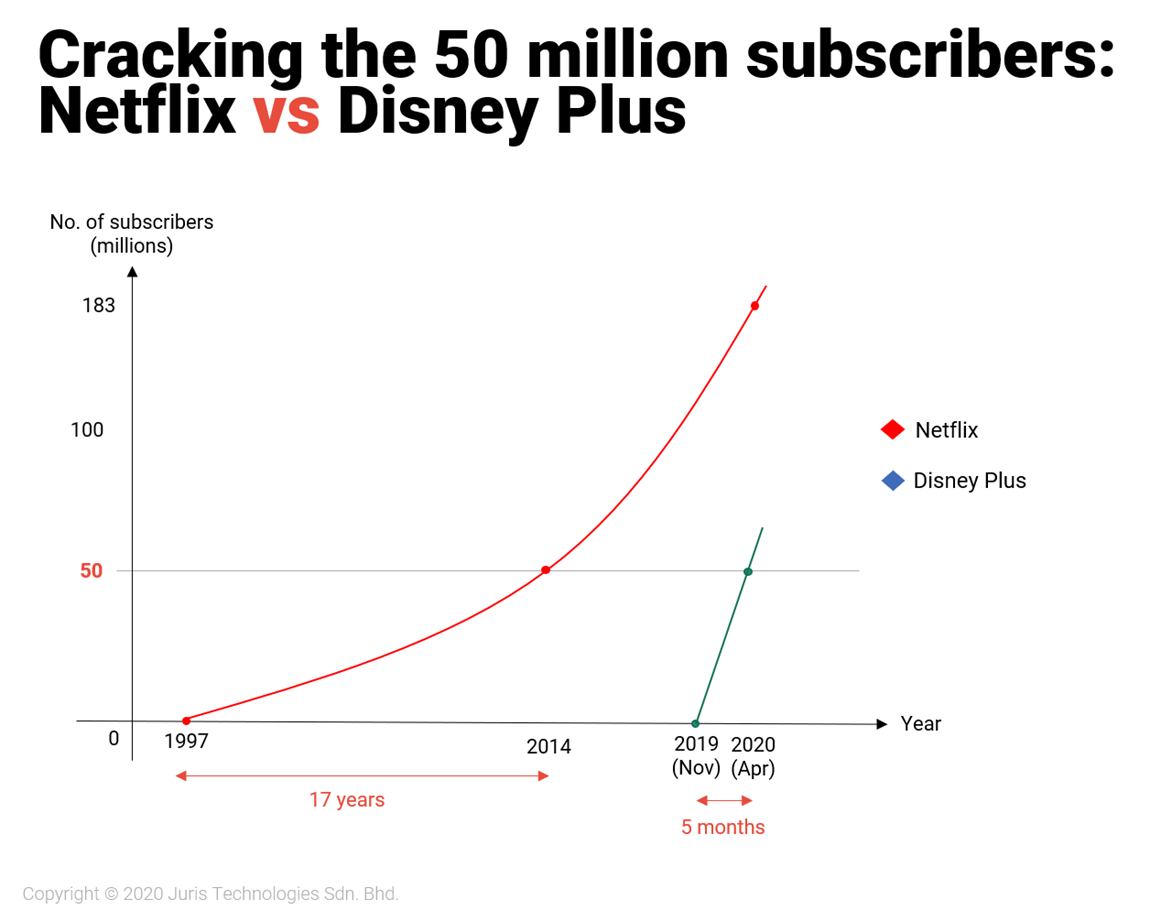 netflix, disney+, disney plus, online entertainment, wai hun, covid-19