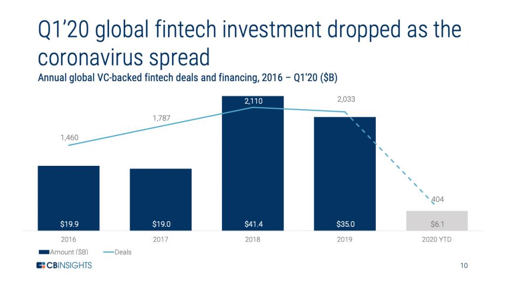 fintech funding, digital banking, fintech, coronavirus