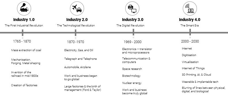 industry revolution timeline