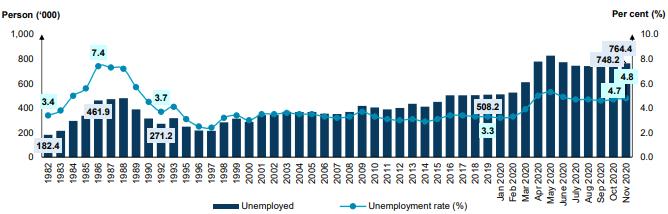 unemployment statistics, career