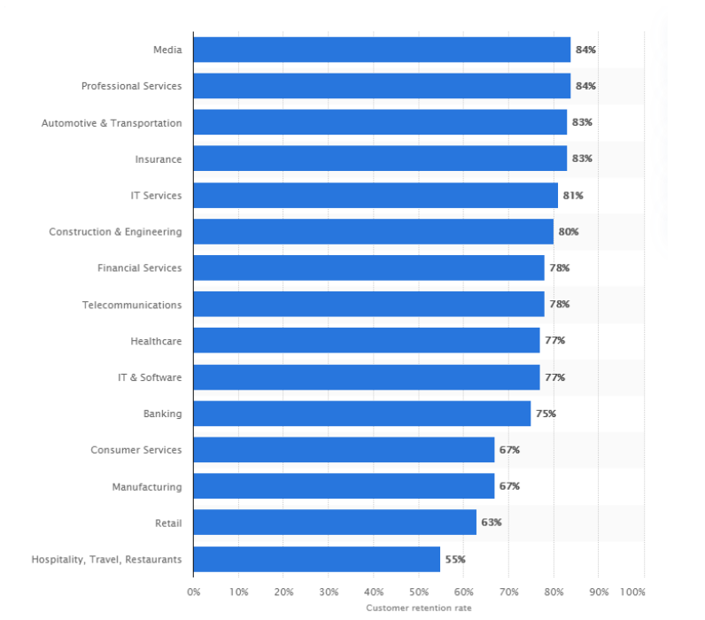 Statista Retention rate 2018
