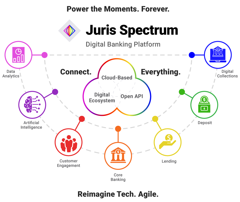 digital banking, digital banks, digital banking platform, juris spectrum, juristech