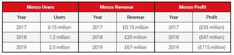 monzo revenue, monzo profit, monzo users, uk digital bank, uk challenger banks