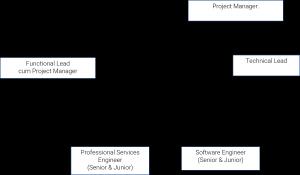 project structure, ambassadors
