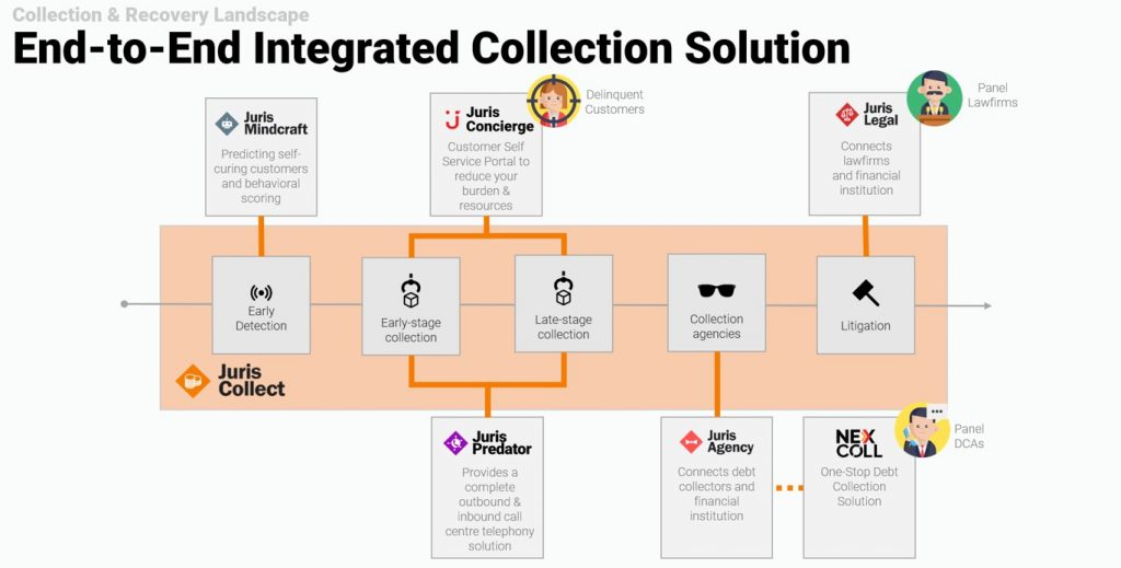 collection suite ecosystem