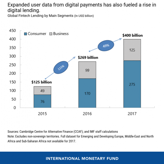 Expanded user data from digital payments has also fueled a rise in digital lending by IMF